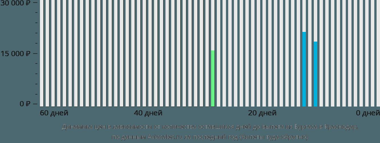 Динамика цен в зависимости от количества оставшихся дней до вылета из Бургаса в Краснодар