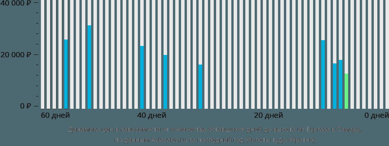 Динамика цен в зависимости от количества оставшихся дней до вылета из Бургаса в Самару