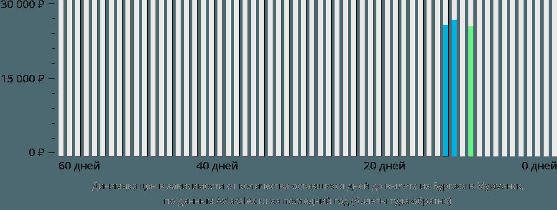 Динамика цен в зависимости от количества оставшихся дней до вылета из Бургаса в Мурманск