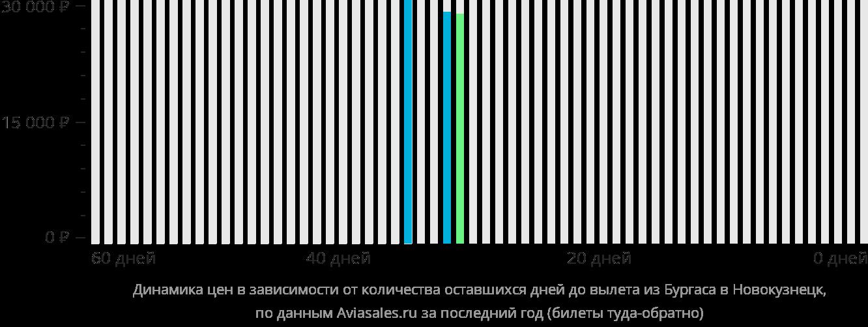 Динамика цен в зависимости от количества оставшихся дней до вылета из Бургаса в Новокузнецк