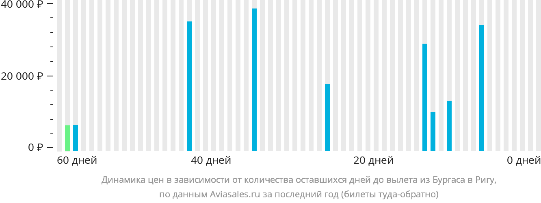 Динамика цен в зависимости от количества оставшихся дней до вылета из Бургаса в Ригу