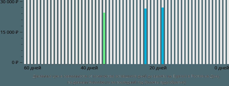 Динамика цен в зависимости от количества оставшихся дней до вылета из Бургаса в Ростов-на-Дону