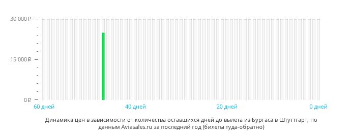 Динамика цен в зависимости от количества оставшихся дней до вылета из Бургаса в Штутгарт