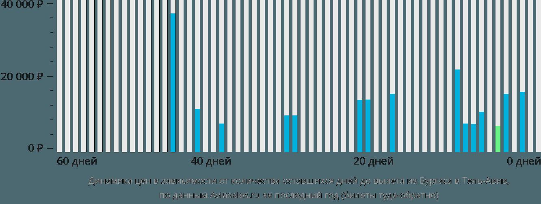 Динамика цен в зависимости от количества оставшихся дней до вылета из Бургаса в Тель-Авив