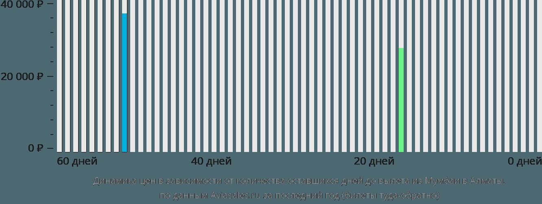 Динамика цен в зависимости от количества оставшихся дней до вылета из Мумбаи в Алматы