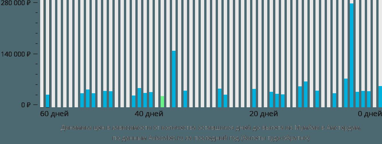 Динамика цен в зависимости от количества оставшихся дней до вылета из Мумбаи в Амстердам