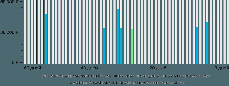 Динамика цен в зависимости от количества оставшихся дней до вылета из Мумбаи в Баку