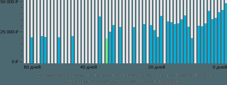 Динамика цен в зависимости от количества оставшихся дней до вылета из Мумбаи в Гуанчжоу