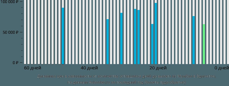 Динамика цен в зависимости от количества оставшихся дней до вылета из Мумбаи в Эдмонтон