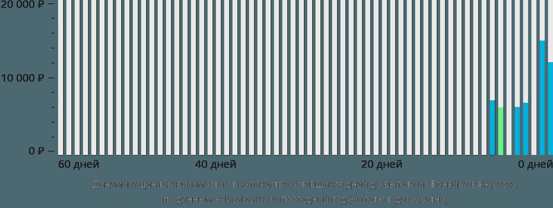 Динамика цен в зависимости от количества оставшихся дней до вылета из Бонэйра в Кюрасао