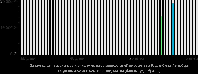 Динамика цен в зависимости от количества оставшихся дней до вылета из Будё в Санкт-Петербург