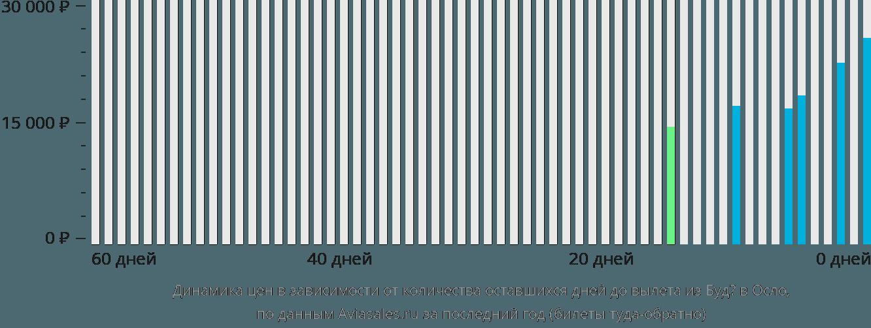 Динамика цен в зависимости от количества оставшихся дней до вылета из Будё в Осло