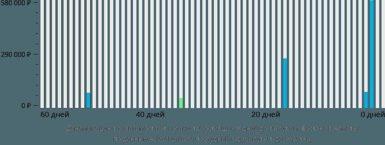Динамика цен в зависимости от количества оставшихся дней до вылета из Бостона в Алматы