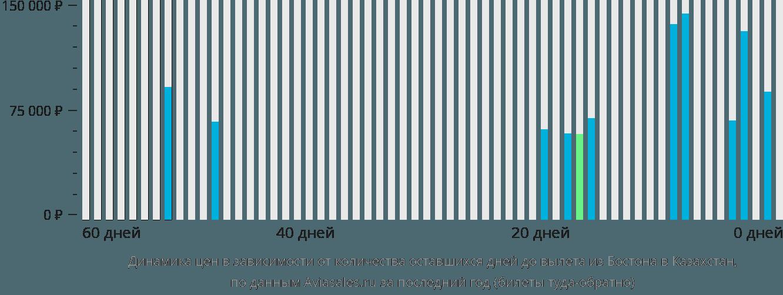 Динамика цен в зависимости от количества оставшихся дней до вылета из Бостона в Казахстан