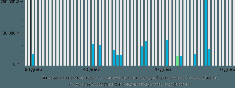 Динамика цен в зависимости от количества оставшихся дней до вылета из Бостона в Минск