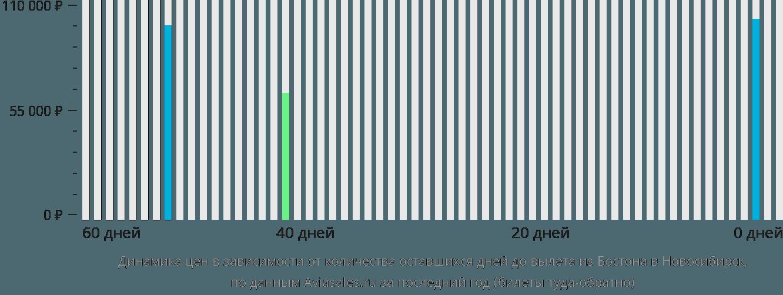 Динамика цен в зависимости от количества оставшихся дней до вылета из Бостона в Новосибирск