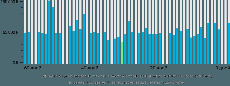 Динамика цен в зависимости от количества оставшихся дней до вылета из Бостона в Сеул