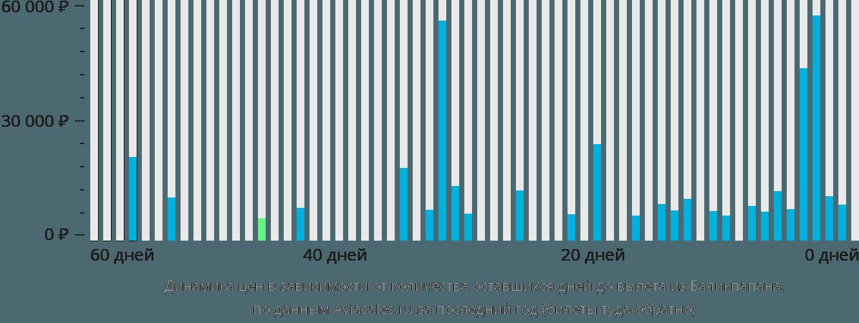 Динамика цен в зависимости от количества оставшихся дней до вылета из Баликпапана