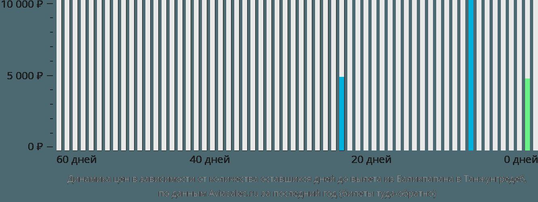 Динамика цен в зависимости от количества оставшихся дней до вылета из Баликпапана в Танжунгредеб