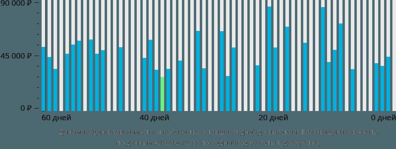 Динамика цен в зависимости от количества оставшихся дней до вылета из Благовещенска в Анапу