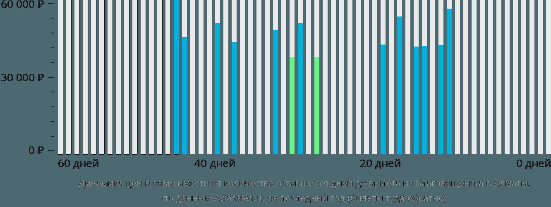 Динамика цен в зависимости от количества оставшихся дней до вылета из Благовещенска в Алматы