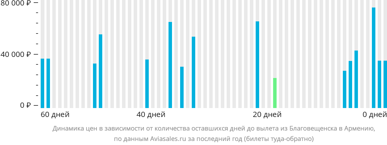 Динамика цен в зависимости от количества оставшихся дней до вылета из Благовещенска в Армению