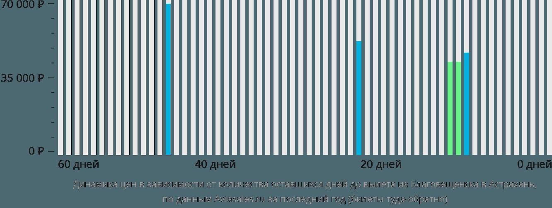 Динамика цен в зависимости от количества оставшихся дней до вылета из Благовещенска в Астрахань