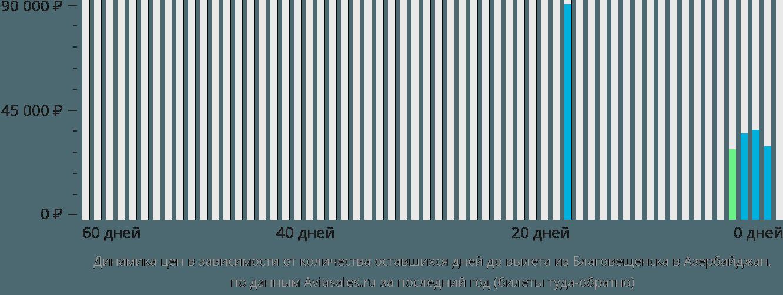 Динамика цен в зависимости от количества оставшихся дней до вылета из Благовещенска в Азербайджан
