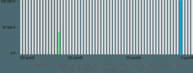 Динамика цен в зависимости от количества оставшихся дней до вылета из Благовещенска в Берлин