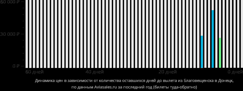 Динамика цен в зависимости от количества оставшихся дней до вылета из Благовещенска в Донецк