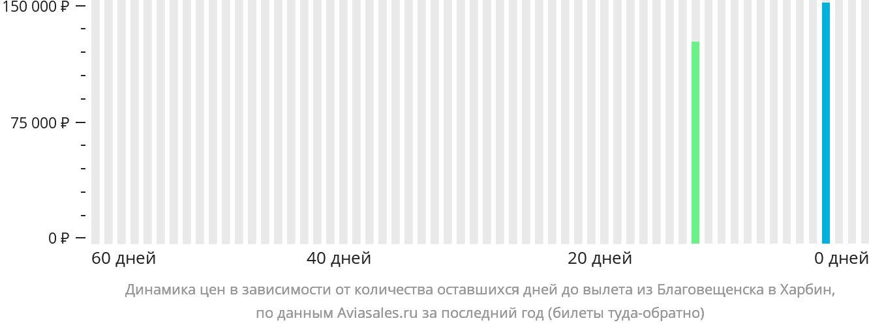 Динамика цен в зависимости от количества оставшихся дней до вылета из Благовещенска в Харбин