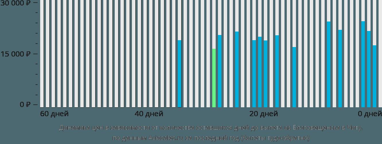 Динамика цен в зависимости от количества оставшихся дней до вылета из Благовещенска в Читу