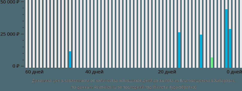 Динамика цен в зависимости от количества оставшихся дней до вылета из Благовещенска в Хабаровск