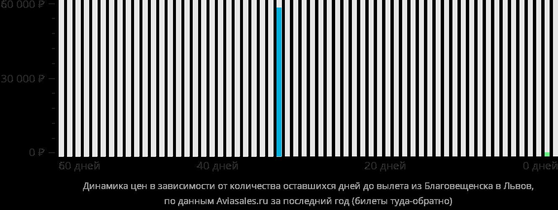 Динамика цен в зависимости от количества оставшихся дней до вылета из Благовещенска в Львов