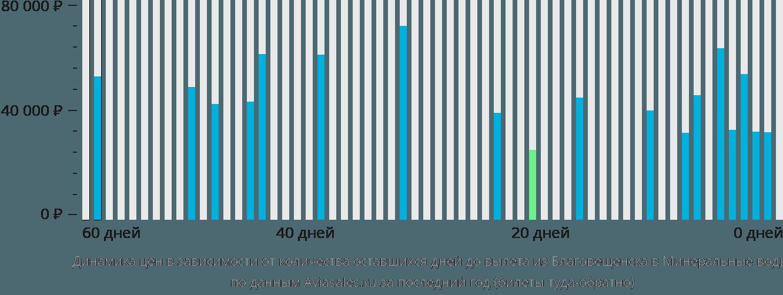 Динамика цен в зависимости от количества оставшихся дней до вылета из Благовещенска в Минеральные воды