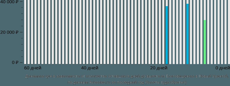 Динамика цен в зависимости от количества оставшихся дней до вылета из Благовещенска в Новый Уренгой