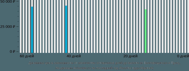 Динамика цен в зависимости от количества оставшихся дней до вылета из Благовещенска в Прагу