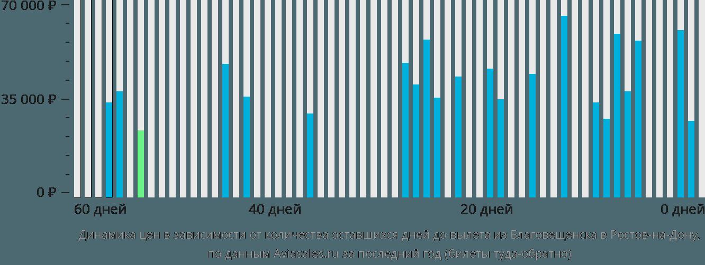 Динамика цен в зависимости от количества оставшихся дней до вылета из Благовещенска в Ростов-на-Дону