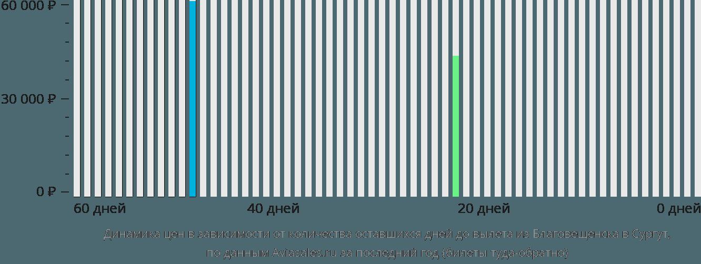 Динамика цен в зависимости от количества оставшихся дней до вылета из Благовещенска в Сургут