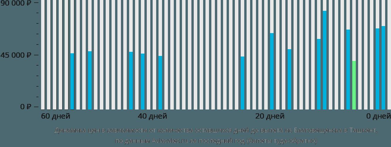 Динамика цен в зависимости от количества оставшихся дней до вылета из Благовещенска в Ташкент