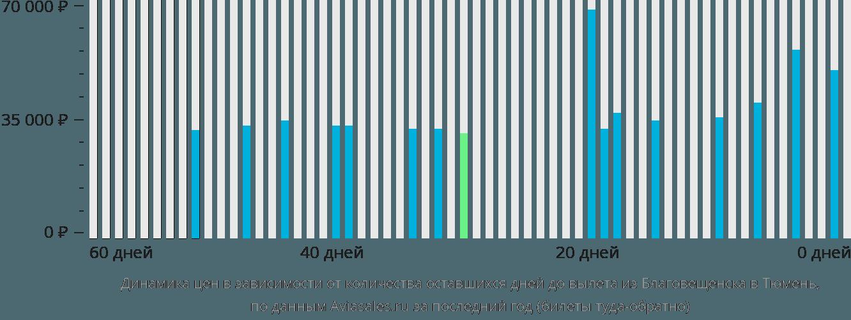 Динамика цен в зависимости от количества оставшихся дней до вылета из Благовещенска в Тюмень