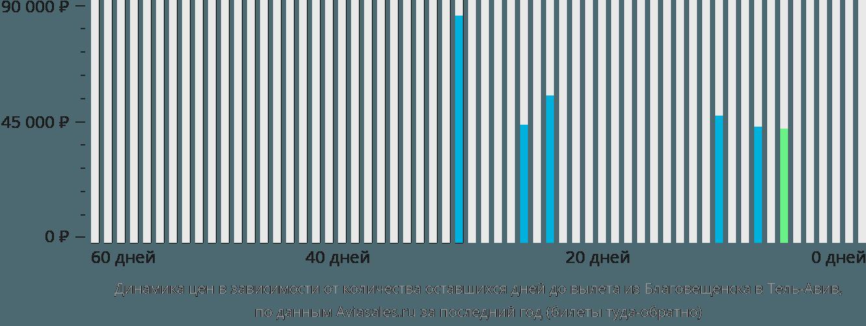 Динамика цен в зависимости от количества оставшихся дней до вылета из Благовещенска в Тель-Авив