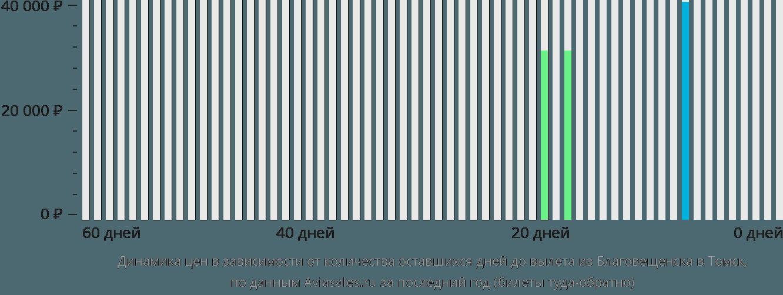 Динамика цен в зависимости от количества оставшихся дней до вылета из Благовещенска в Томск