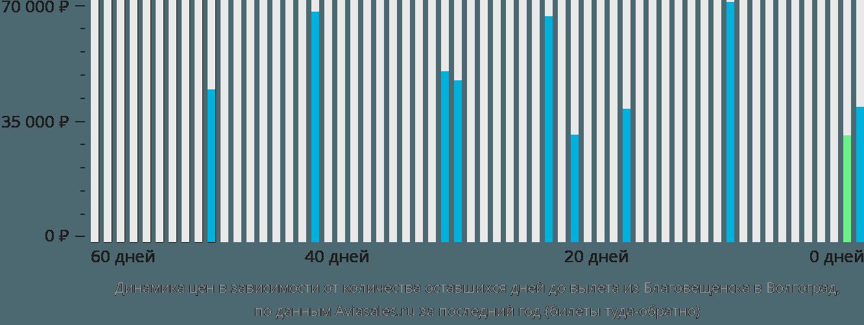 Динамика цен в зависимости от количества оставшихся дней до вылета из Благовещенска в Волгоград