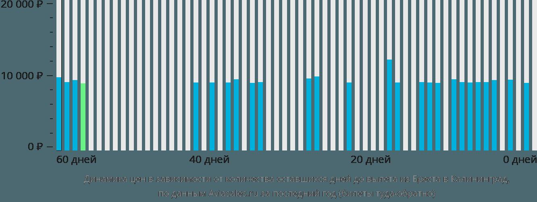 Динамика цен в зависимости от количества оставшихся дней до вылета из Бреста в Калининград