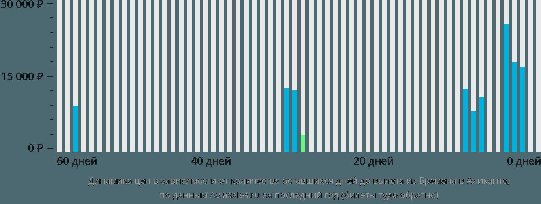 Динамика цен в зависимости от количества оставшихся дней до вылета из Бремена в Аликанте