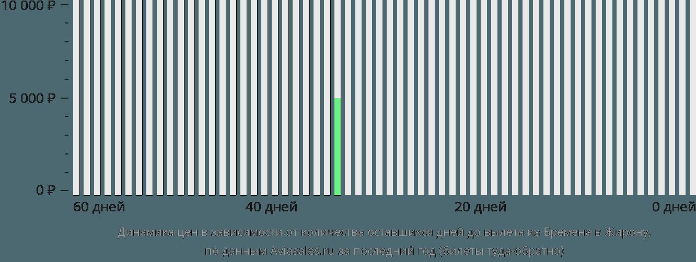 Динамика цен в зависимости от количества оставшихся дней до вылета из Бремена в Жирону