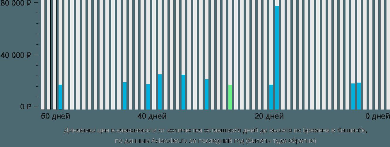 Динамика цен в зависимости от количества оставшихся дней до вылета из Бремена в Кишинёв