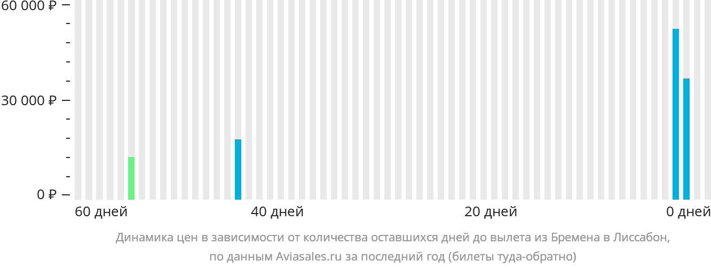 Динамика цен в зависимости от количества оставшихся дней до вылета из Бремена в Лиссабон