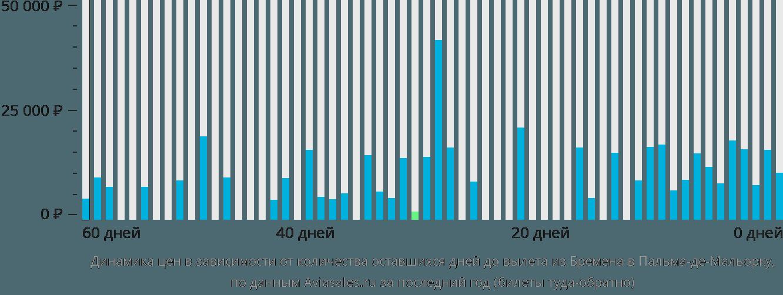 Динамика цен в зависимости от количества оставшихся дней до вылета из Бремена в Пальма-де-Майорку